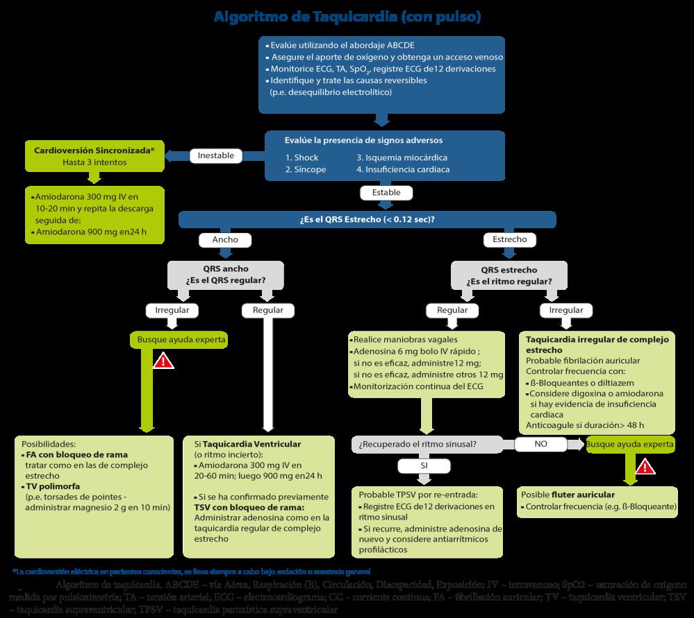 FIGURA-4-Algoritmo-de-tratamiento-de-la-Taquicardia-ILCOR-2015