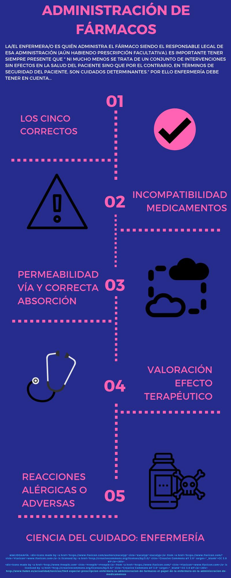 ADMINISTRACIÓN DE FÁRMACOS (1)