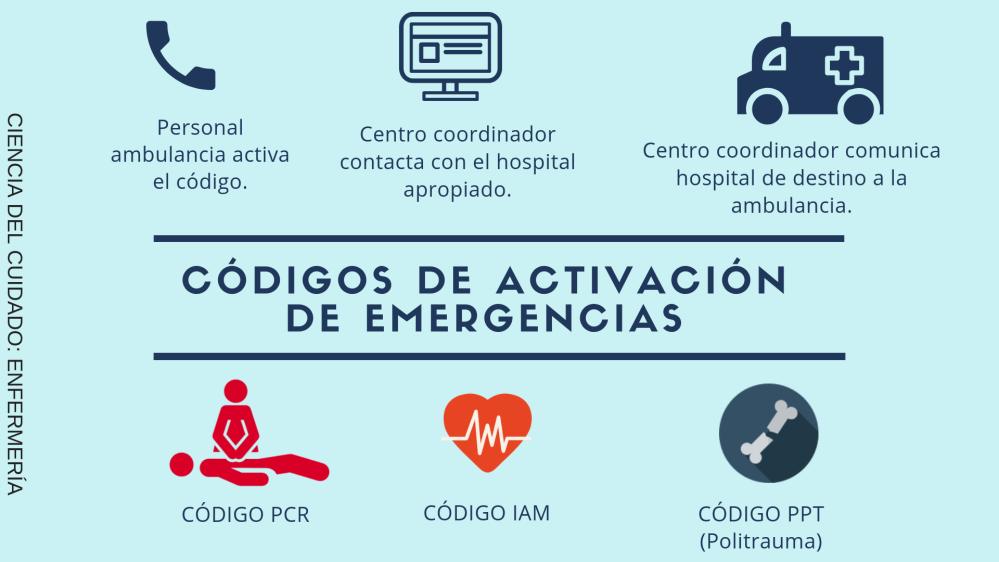 CÓDIGOS DE ACTIVACIÓN DE EMERGENCIAS.png